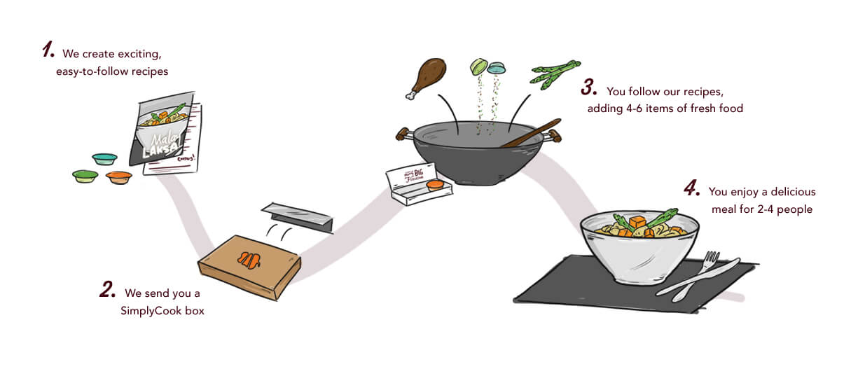 Frequently Asked Recipe Box Questions   Simply Cook